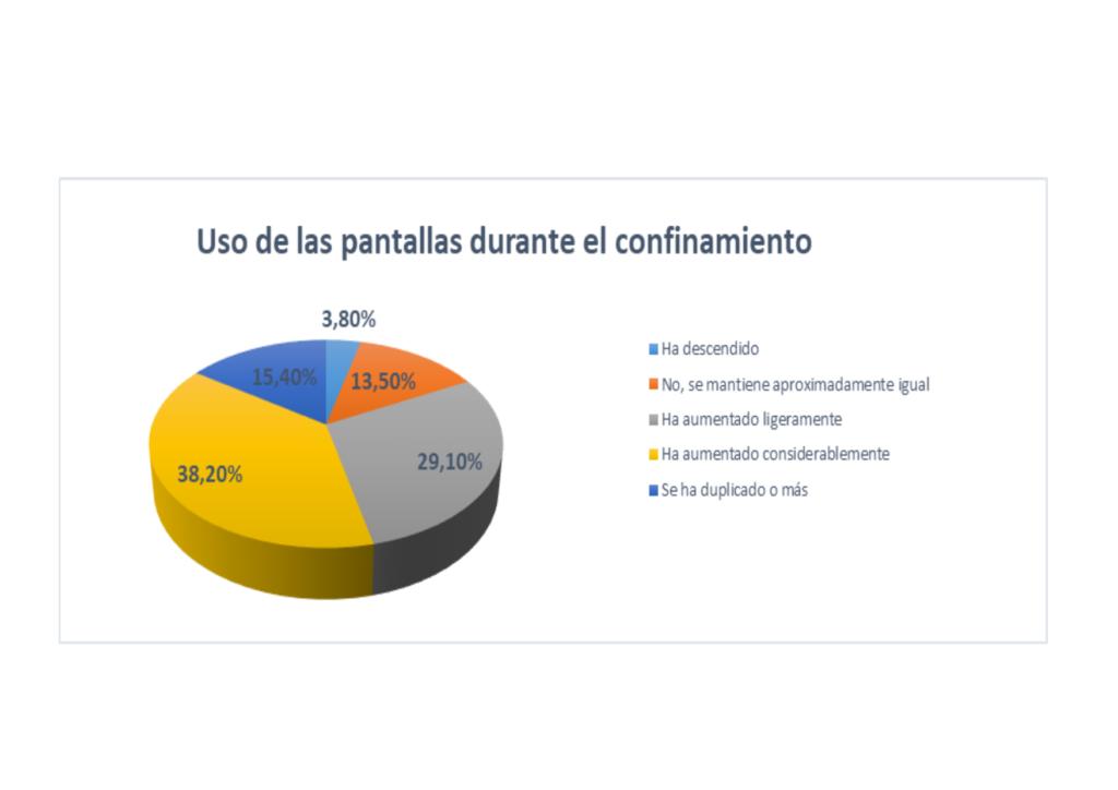 Fuente de Datos extraídos de las encuestas realizadas a 571 familias de forma voluntaria. Uso de las pantallas sin tener en cuenta el uso escolar. Fundación Canaria Yrichen marzo-junio 2020.